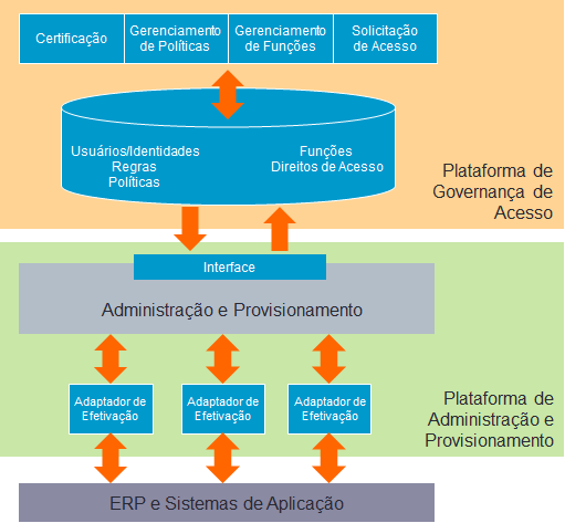figura-identity-and-access-governance