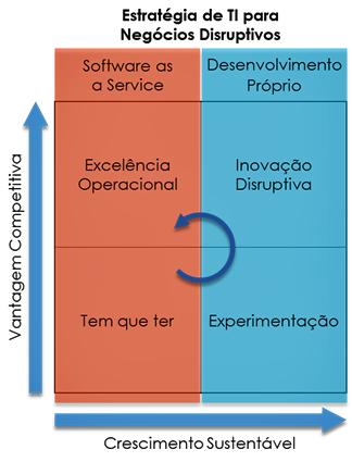 figura-estrategia-de-ti-para-negocios-disruptivos-v61