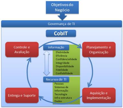 estrutura_cobit