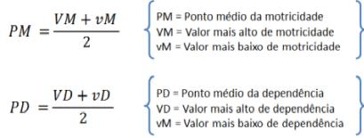 figura_formulas_de_motricidade_e_dependencia