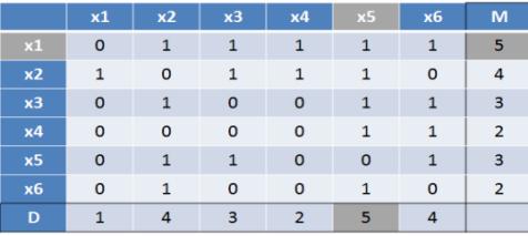 figura_matriz_de_analise_estrutural