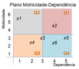 figura_plano_motricidade_dependencia