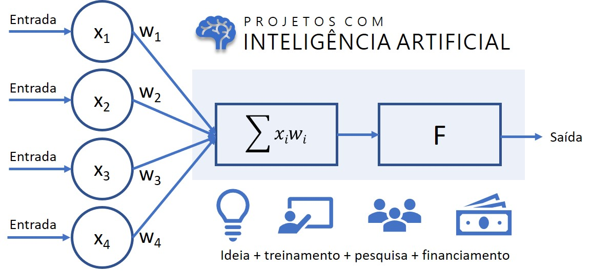 Projetos com Inteligência Artificial