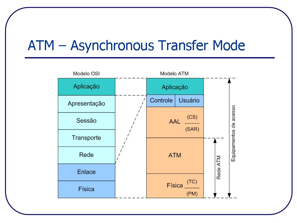 an analysis of the atm concept and the asynchronous transfer mode in communication networks Squeezing the most out of atm gagan l choudhury abstract-even though asynchronous transfer mode (atm) on atm networks.