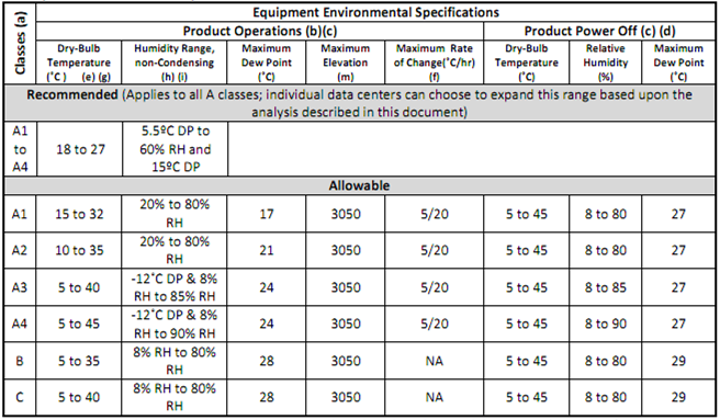 tabela_ashrae_equipment_environment_specifications