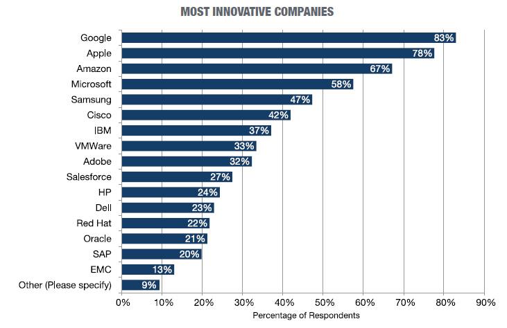 techpro-most-innovative-companies-2015