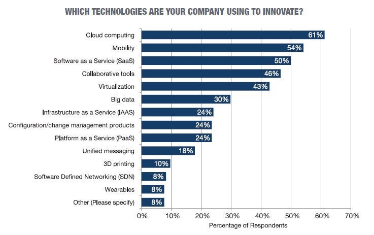 techpro-which-technologies-are-your-company-using-to-innovate-2015