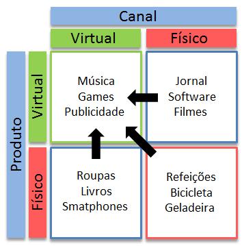 figura-matriz-canal-produto-fisico-virtual-v81