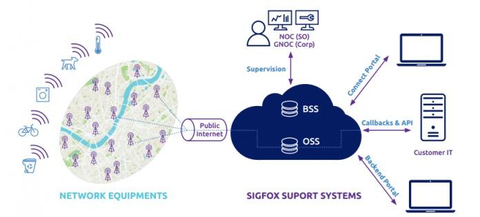 Rede Sigfox