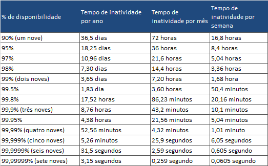tabela-de-disponibilidade-de-data-centers