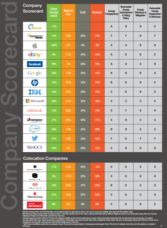 figura-clean-data-center-greenpeace-company-scorecard-april-2014