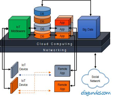 figura-IoT-App-Big-Data-v61