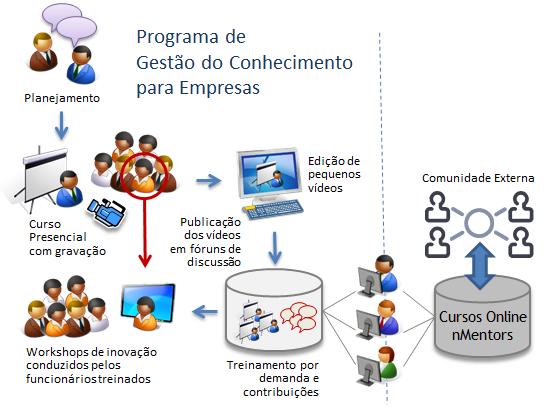 figura_gestao_do_conhecimento_curso_online