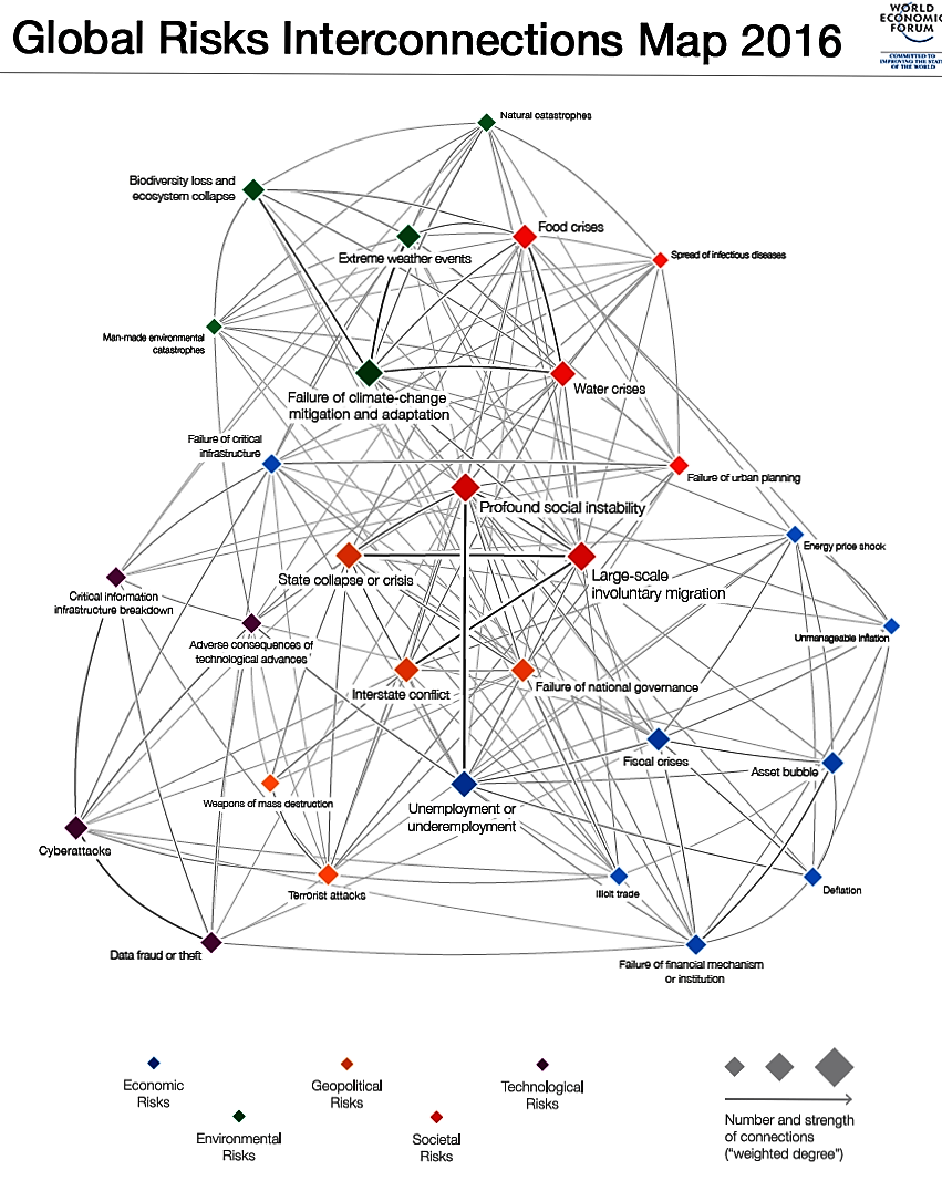 Global-Risks-Interconnections-Map-2016 (2)