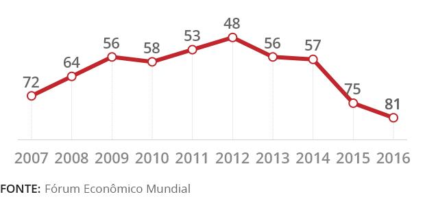 infografico-competitividade-mundial-do-brasil-2016-1